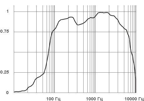 Частотная характеристика STELBERRY M-10