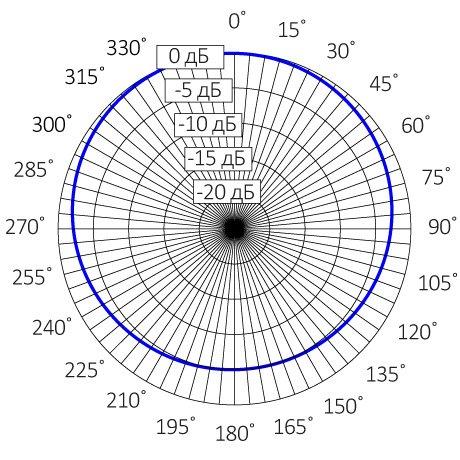 диаграмма направленности активного микрофона