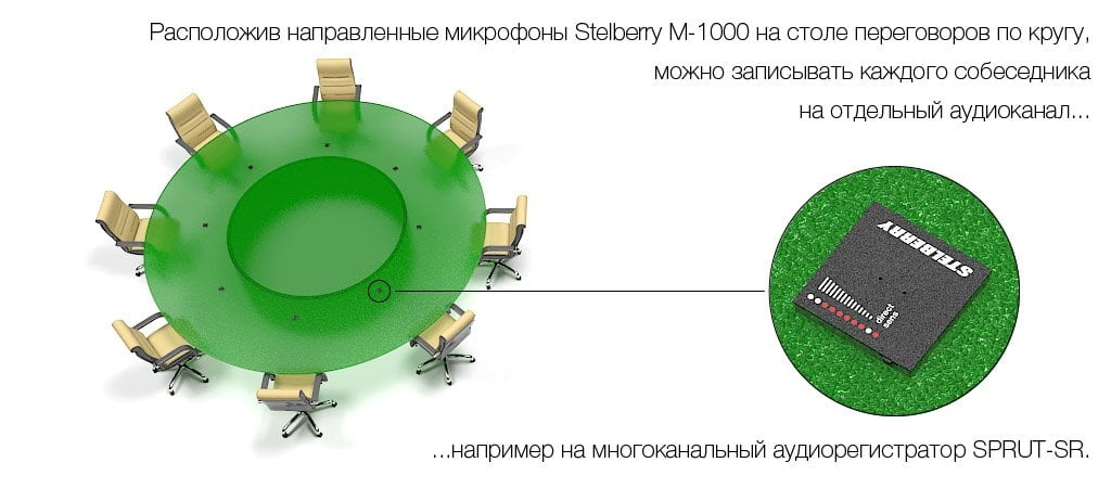 Пример установки направленного микрофона STELBERRY M-1000