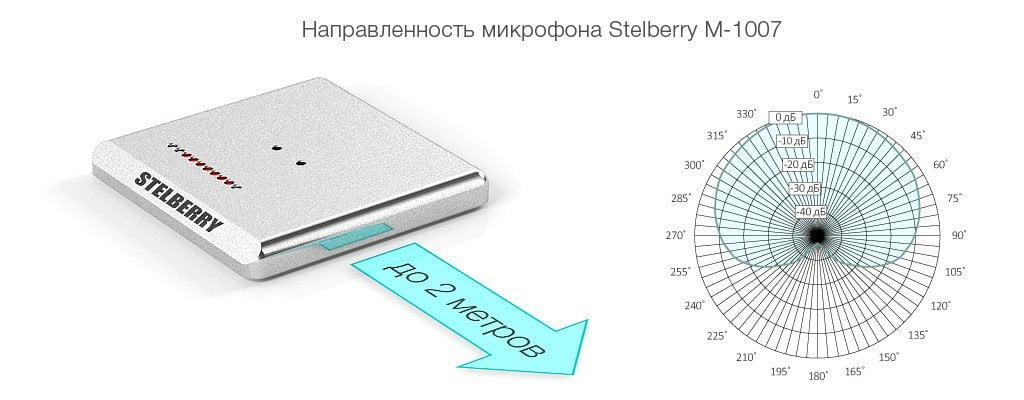 Однонаправленный режим работы направленного микрофона STELBERRY M-1007 идеально подходит для общения со слабослышащими посетителями