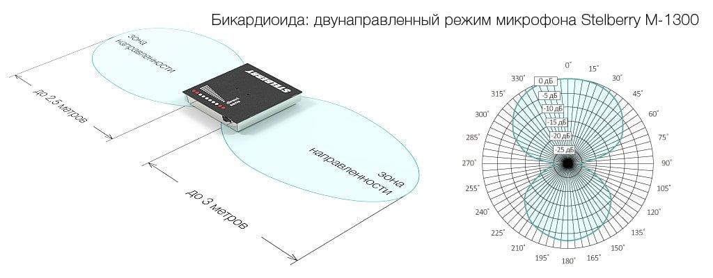 Двунаправленный режим направленного микрофона STELBERRY M-1300