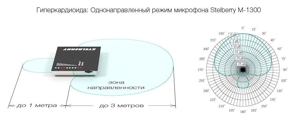 Гиперкардиоидный режим направленного микрофона STELBERRY M-1300