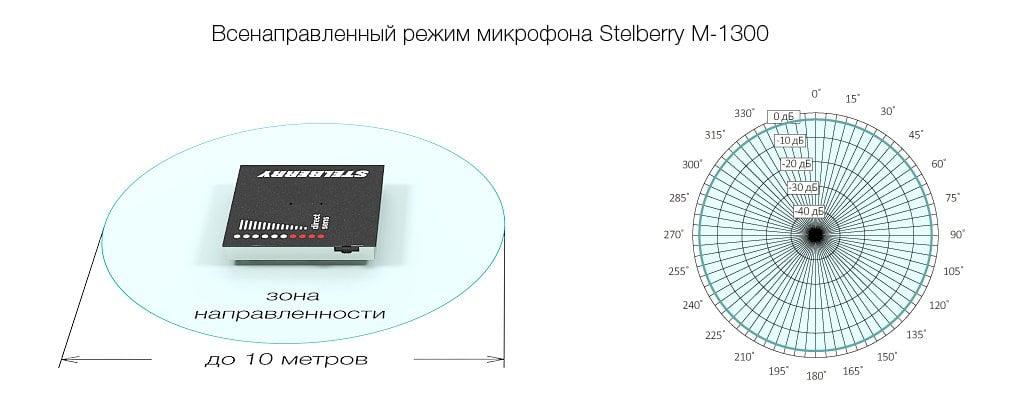 Всенаправленный режим направленного микрофона STELBERRY M-1300