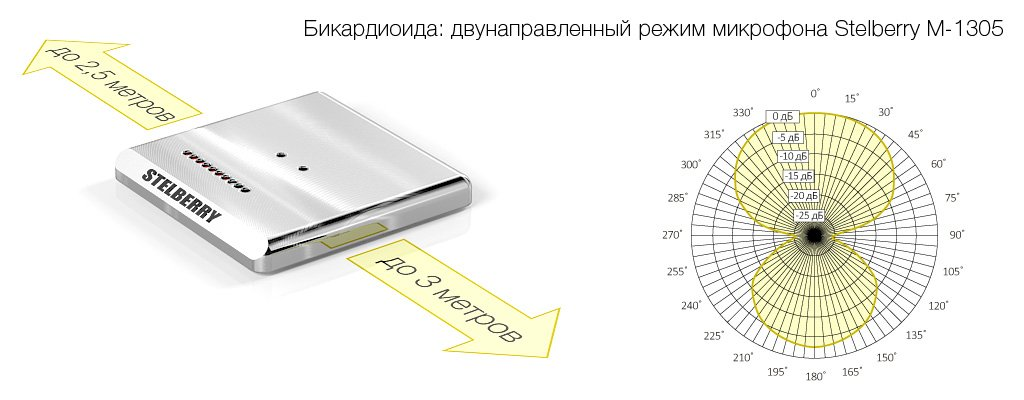 Двунаправленный режим направленного микрофона STELBERRY M-1305
