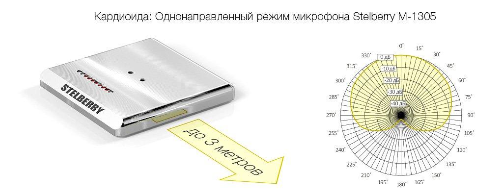 Кардиоидный режим направленного микрофона STELBERRY M-1305