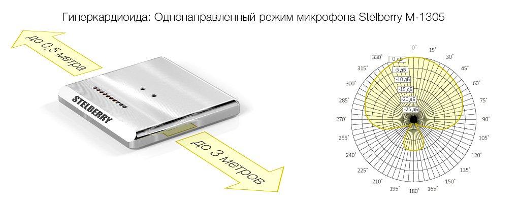 Гиперкардиоидный режим направленного микрофона STELBERRY M-1305