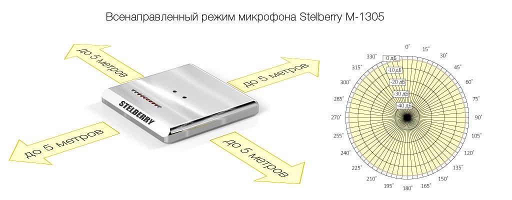 Всенаправленный режим направленного микрофона STELBERRY M-1305