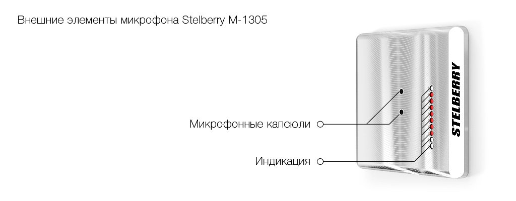 Внешние элементы направленного микрофона STELBERRY M-1305