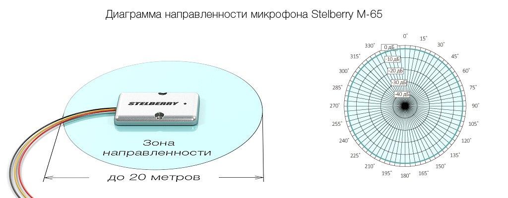 Микрофон обладает круговой диаграммой направленности