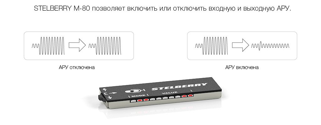 Входная и выходная автоматическая регулировка усиления всенаправленного микрофона STELBERRY M-80