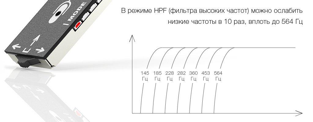 HPF-фильтр всенаправленного микрофона STELBERRY M-80