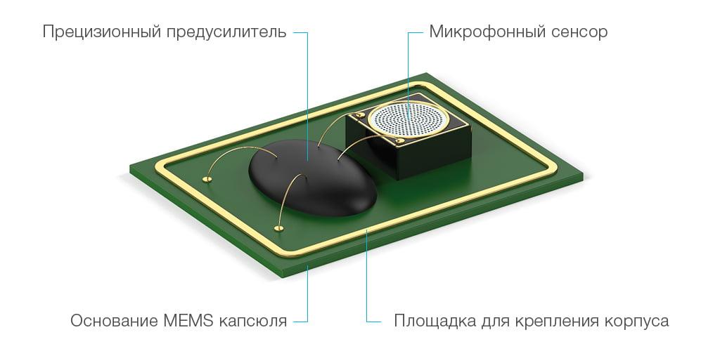 MEMS капсюль состоит из двух базовых компонентов: интегральной схемы (прецизионного усилителя) и MEMS сенсора, интегрированных в едином миниатюрном корпусе.