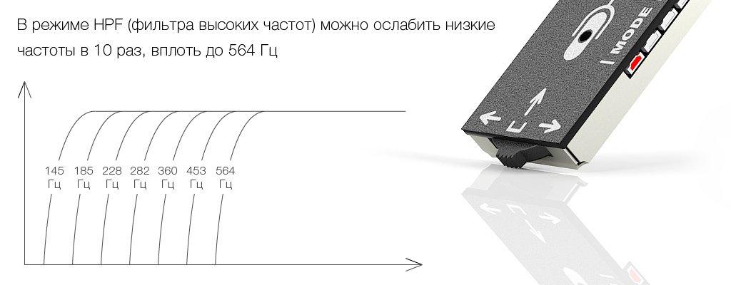 HPF-фильтр цифрового активного микрофона STELBERRY M-90