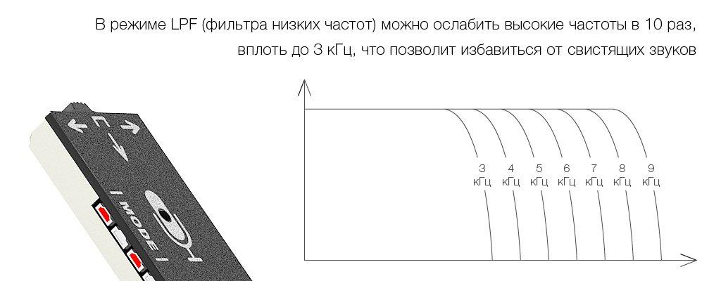 LPF-фильтр цифрового активного микрофона STELBERRY M-90