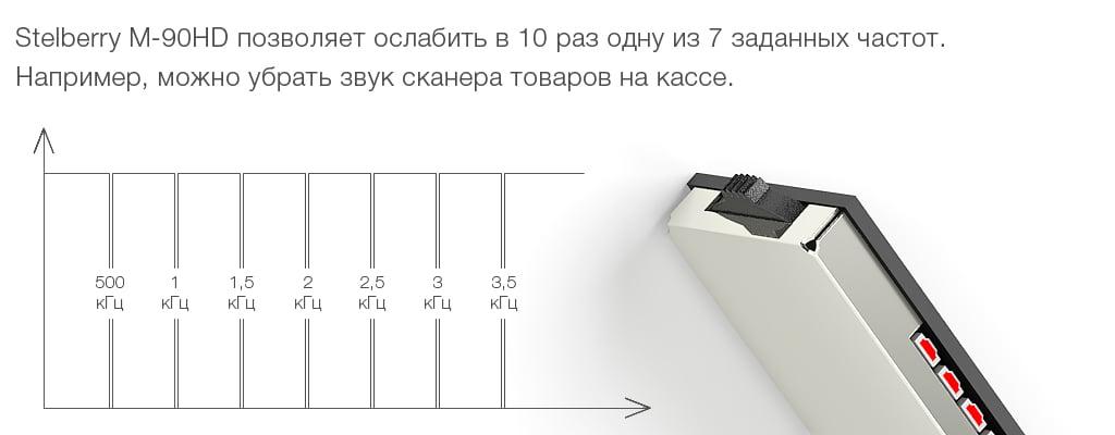 Stelberry M-90HD позволяет ослабить до двух частот.