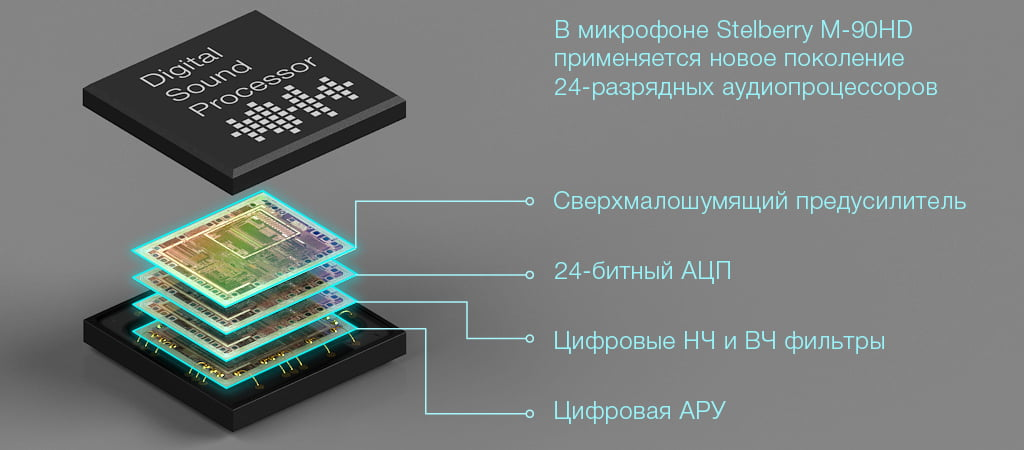 В микрофоне Stelberry M-90HD применяется 24-разрядный аудиопроцессор нового поколения