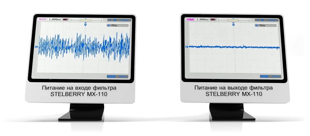 Осциллограмма подключения STELBERRY MX-110 к IP-камере для питания микрофона