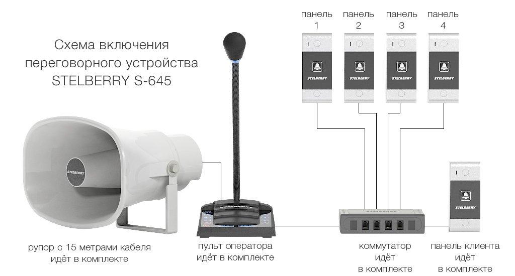Базовые подключения выполняются с перечнем оборудования входящего в комплектацию многоканального переговорного устройства для АЗС